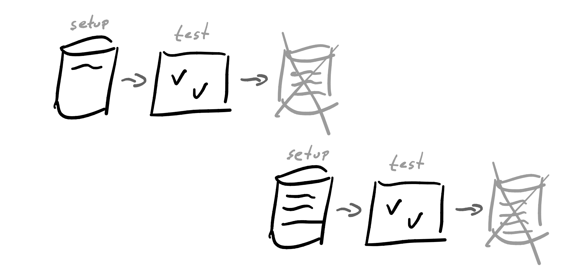 classical: ignore test outcome and implement test setup from scratch